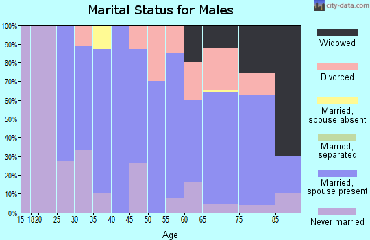 Zip code 66411 marital status for males