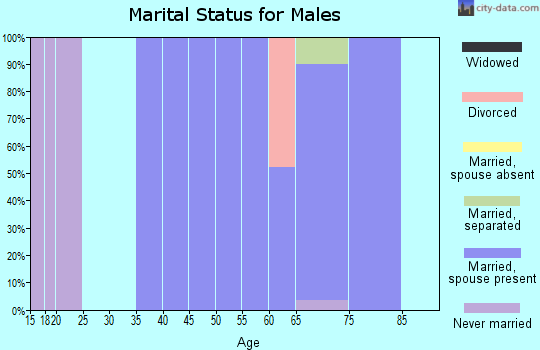Zip code 66754 marital status for males