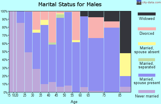 Zip code 66839 marital status for males