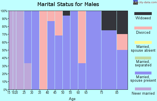 Zip code 66849 marital status for males