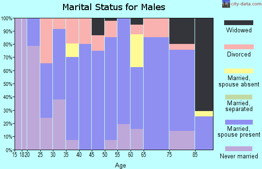 Zip code 67672 marital status for males