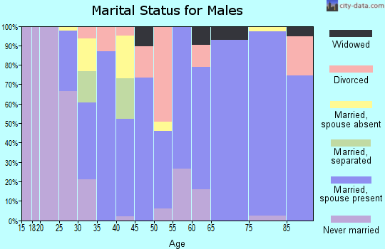 Zip code 67735 marital status for males