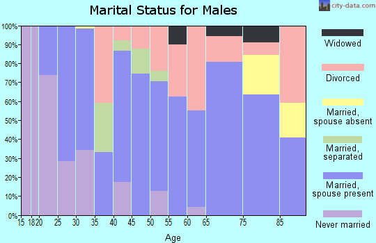 Zip code 67749 marital status for males