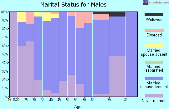 Zip code 67855 marital status for males