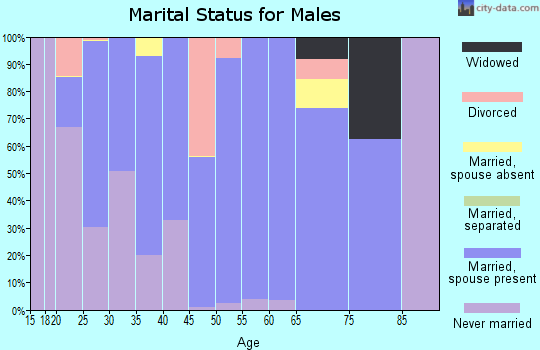 Zip code 67880 marital status for males