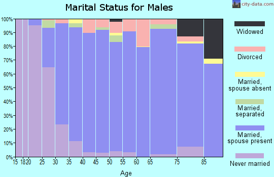 Zip code 68022 marital status for males