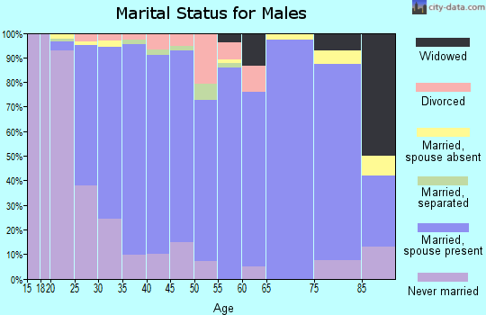 Zip code 68116 marital status for males