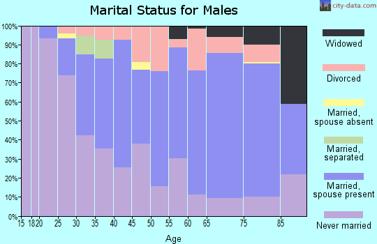 Zip code 68132 marital status for males