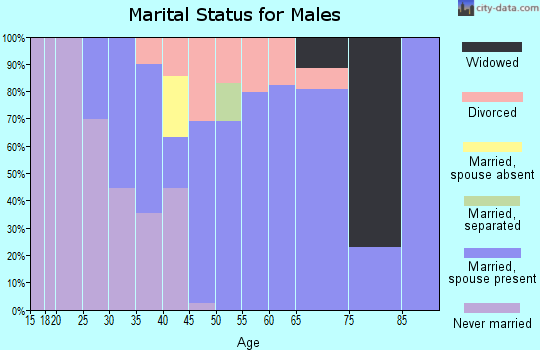 Zip code 68142 marital status for males