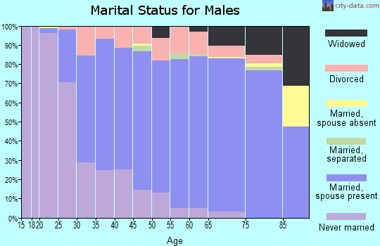 Zip code 68144 marital status for males