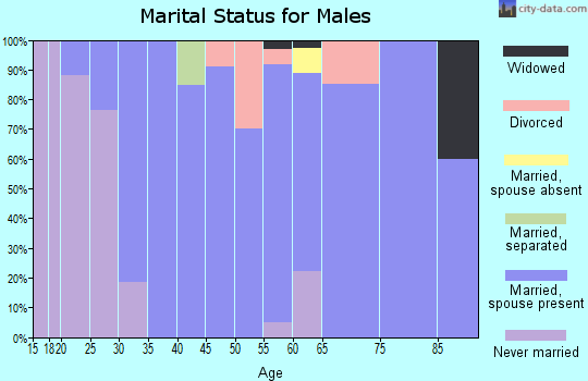 Zip code 68349 marital status for males