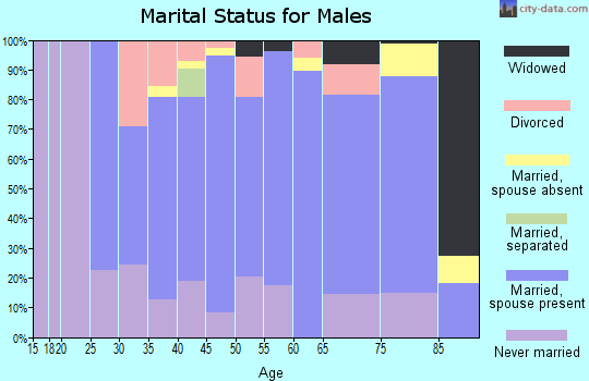 Zip code 68370 marital status for males