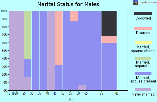 Zip code 68442 marital status for males