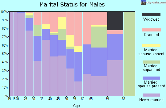 Zip code 68508 marital status for males