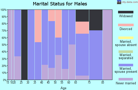 Zip code 68746 marital status for males