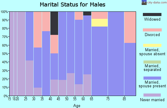 Zip code 68757 marital status for males