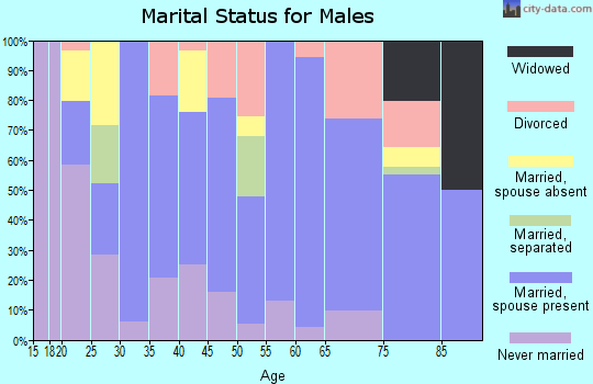 Zip code 68840 marital status for males