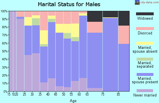 Zip code 68850 marital status for males