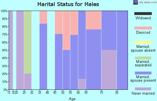 Zip code 68860 marital status for males