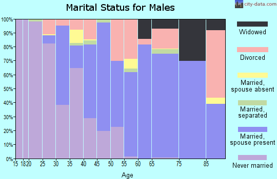 Zip code 70390 marital status for males