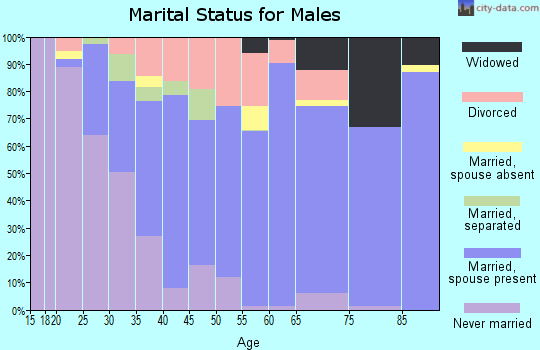 Zip code 70507 marital status for males