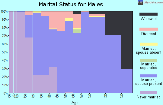 Zip code 70739 marital status for males