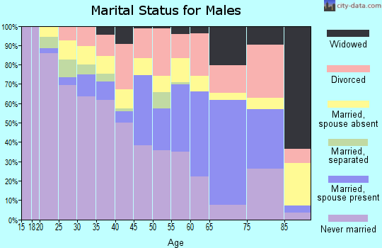 Zip code 70748 marital status for males