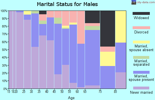 Zip code 70812 marital status for males
