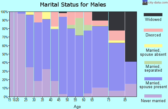 Zip code 71342 marital status for males