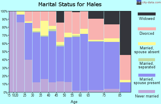 Zip code 72015 marital status for males