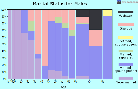 Zip code 72021 marital status for males