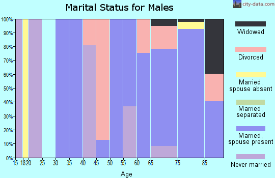 Zip code 72088 marital status for males