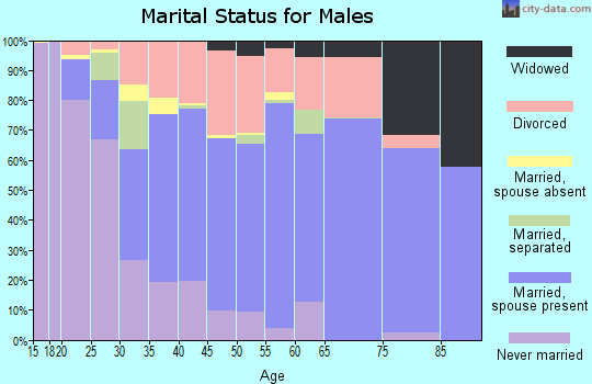 Zip code 72315 marital status for males