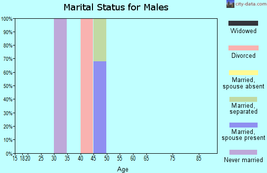 Zip code 72329 marital status for males