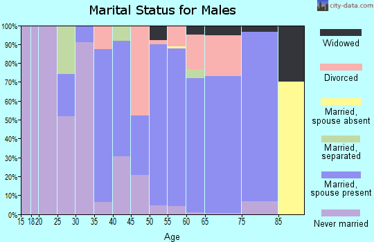 Zip code 72355 marital status for males