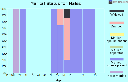 Zip code 72359 marital status for males