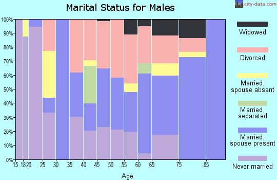 Zip code 72365 marital status for males