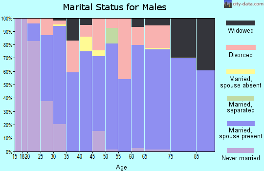 Zip code 72454 marital status for males