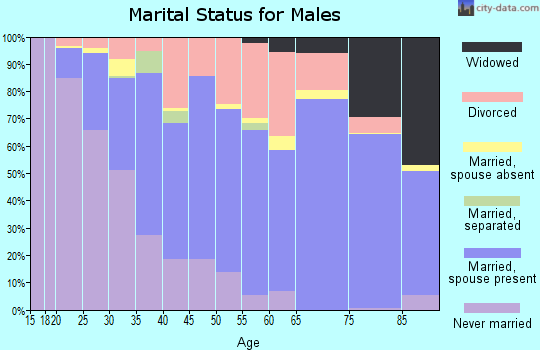 Zip code 72703 marital status for males