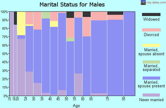 Zip code 72734 marital status for males