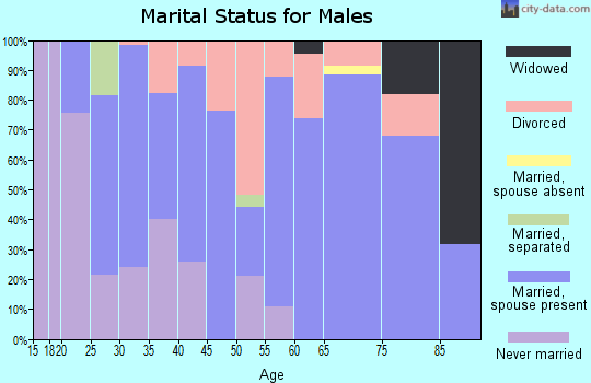 Zip code 72744 marital status for males