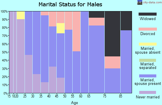 Zip code 72751 marital status for males