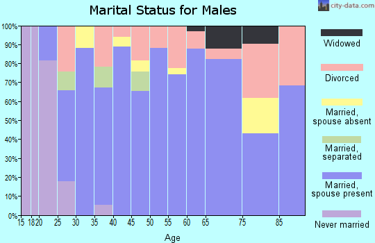 Zip code 72753 marital status for males