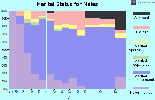 Zip code 72756 marital status for males