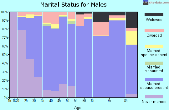 Zip code 72758 marital status for males