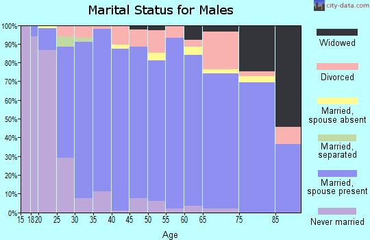 Zip code 72761 marital status for males