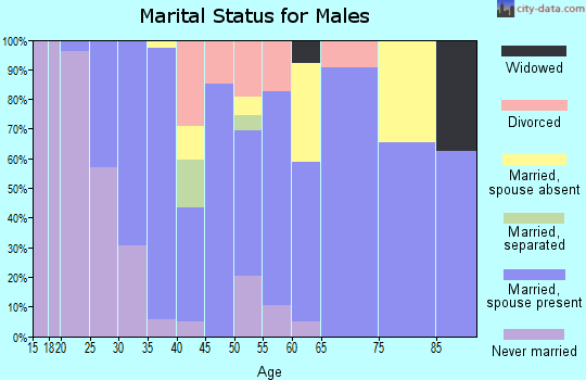 Zip code 73014 marital status for males