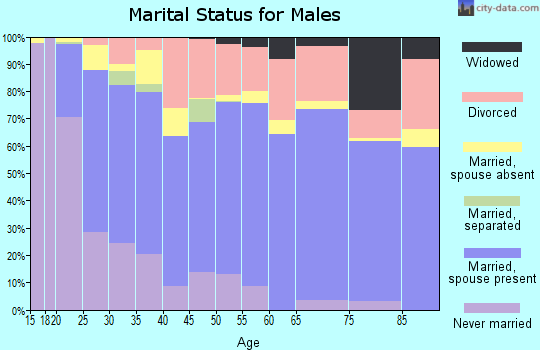 Zip code 73018 marital status for males