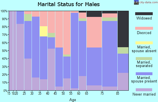 Zip code 73098 marital status for males