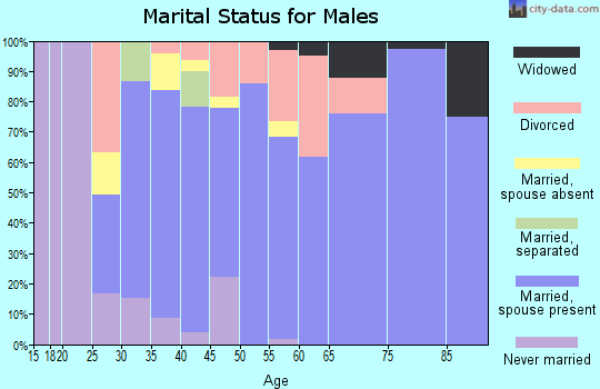 Zip code 73165 marital status for males